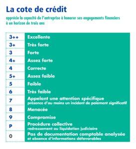 cote-credit